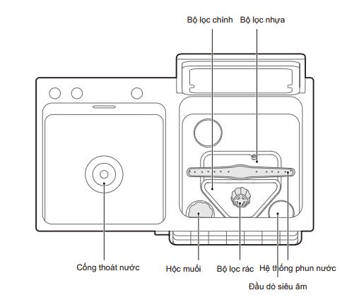 hình máy rửa chén tích hợp chậu rửa malloca