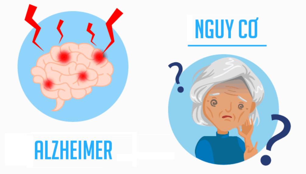 Những biểu hiện và nguy cơ về bệnh alzheimer
